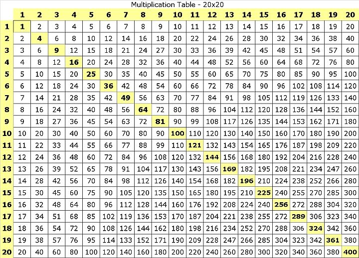 Multiplication Table - 20x20  Why stop at 12?                                                                                                                                                                                 More