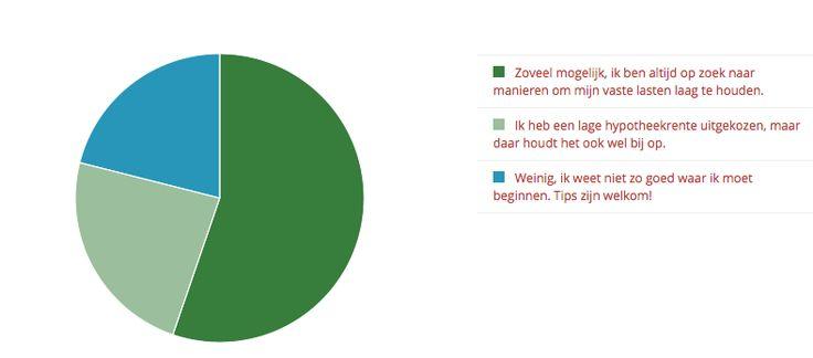 [Uitslag poll] Woonlasten: wat doe jij om ze laag te houden? (+ tips!) http://blog.eyeopen.nl/huis-kopen/uitslag-poll-woonlasten-wat-doe-jij-om-ze-laag-te-houden-tips