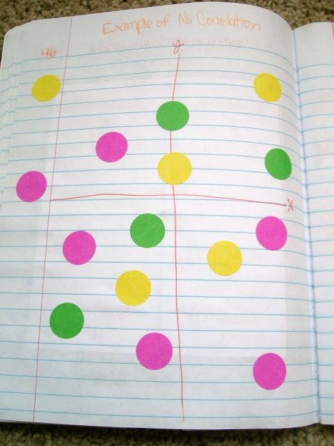 Have students create their own scatter plot with stickers.  Then determine whether or not it has a correlation.  LOVE This!!