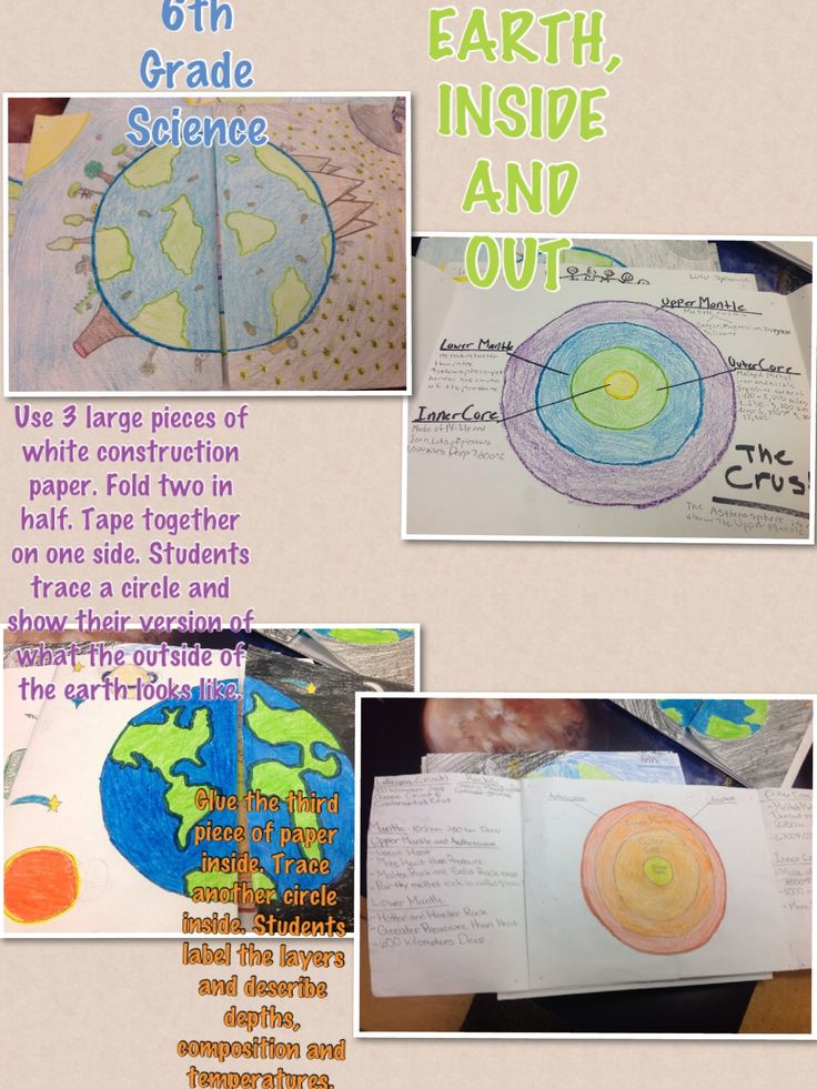 6th grade science lesson. Part 1- collaborative groups. Each group takes a layer. Including Lithosphere and Asthenosphere. Each group researches, diagrams, and artistically depicts their layer on a large piece of butcher paper.After presenting their findings to the class, all the sections are pieced together. Then each student creates their own.