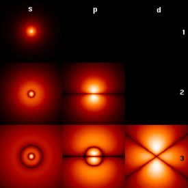 """""""Quantum mechanics departs from classical mechanics primarily at the atomic and subatomic scales, the so-called quantum realm. It provides a mathematical description of much of the dual particle-like and wave-like behavior and interactions of energy and matter."""""""