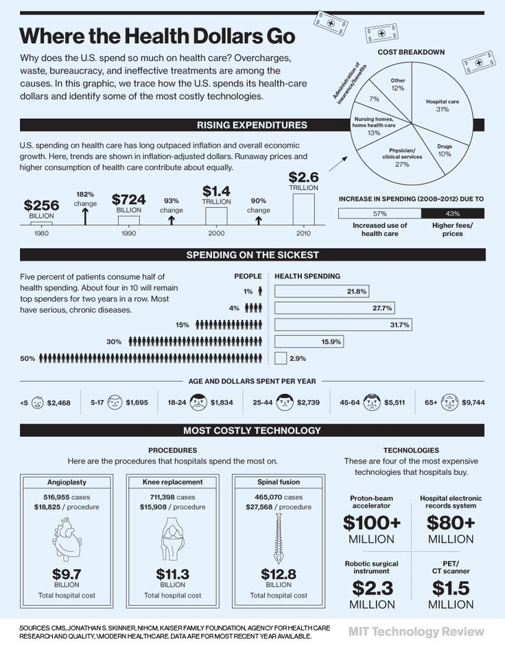 Health Care Costs and the Role of Technology | MIT Technology Review