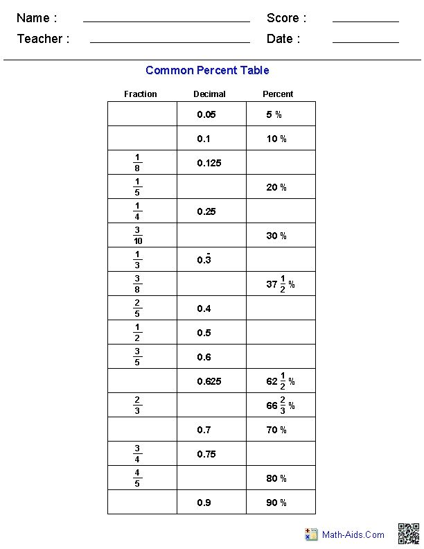 Table Of Common Percents Worksheets Educational
