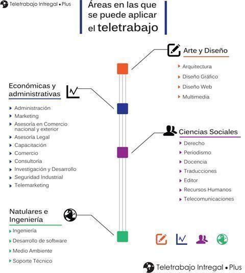 Áreas en las que se puede aplicar el #Teletrabajo vía Twitter @TodosobreRRHH #Infografia #RRHH #Conciliación #ConciliaciónConLaVida