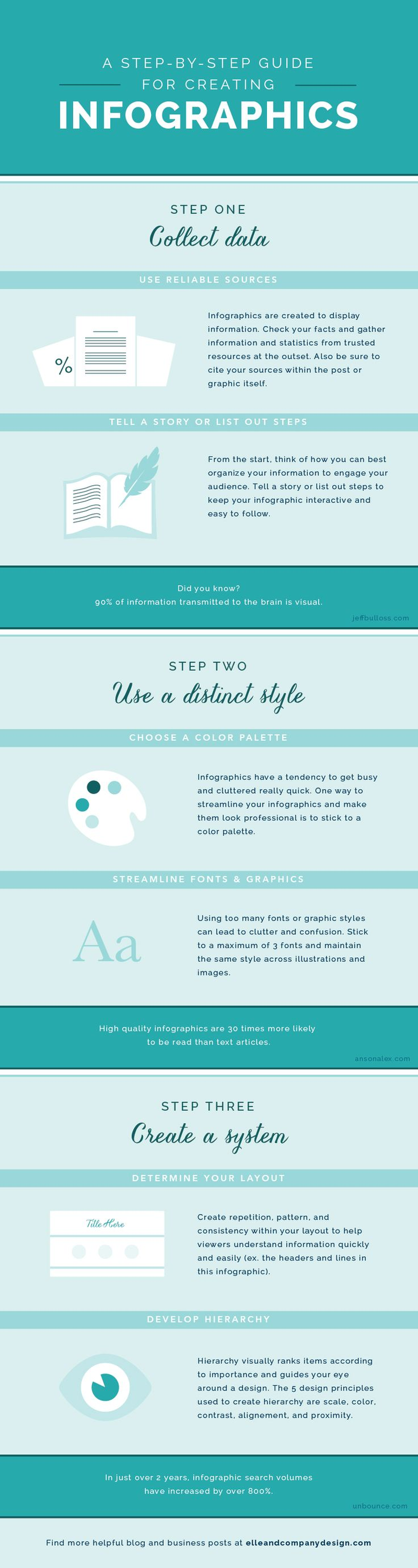 A Step-By-Step Guide for Creating Infographics This tutorial shows how to create infographics for your blog, which will add value to all of your posts and attract more readers.