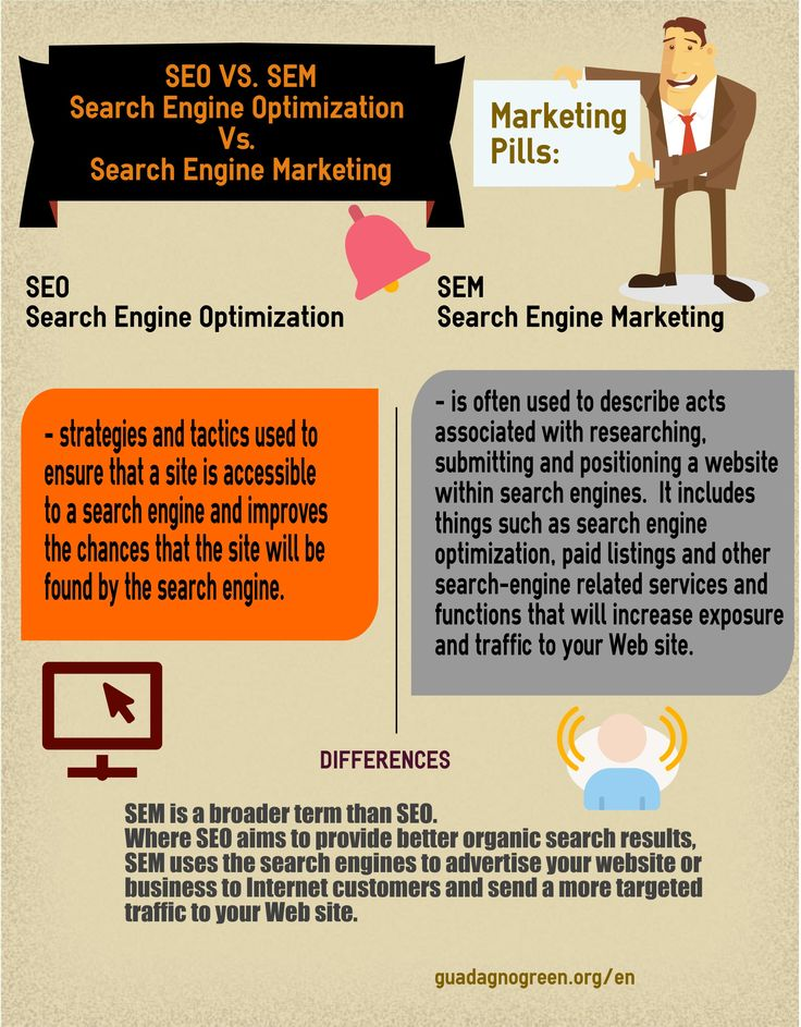What is SEO (Search Engine Optimizazion) and SEM (Search Engine Marketing)?