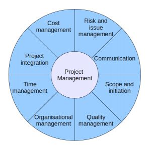 2014 - Complete my Cert IV in Project Management