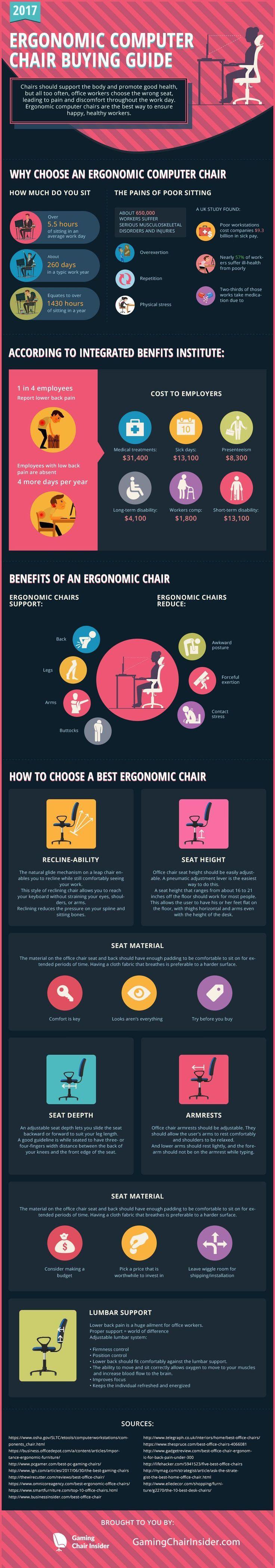 Ergonomic Computer Chair Buying Guide #Infographic #ComputerChair #homeimprovementguide, #ergonomicofficechairfurniture