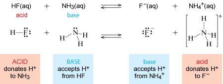 Acid base reaction examples yahoo dating