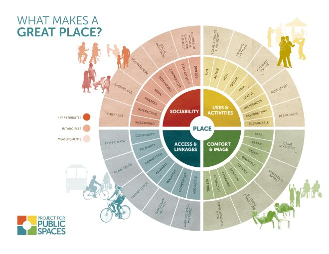 PPS Placemaking Chart - Embrace Commerce to Unleash the Full Potential of Public Spaces