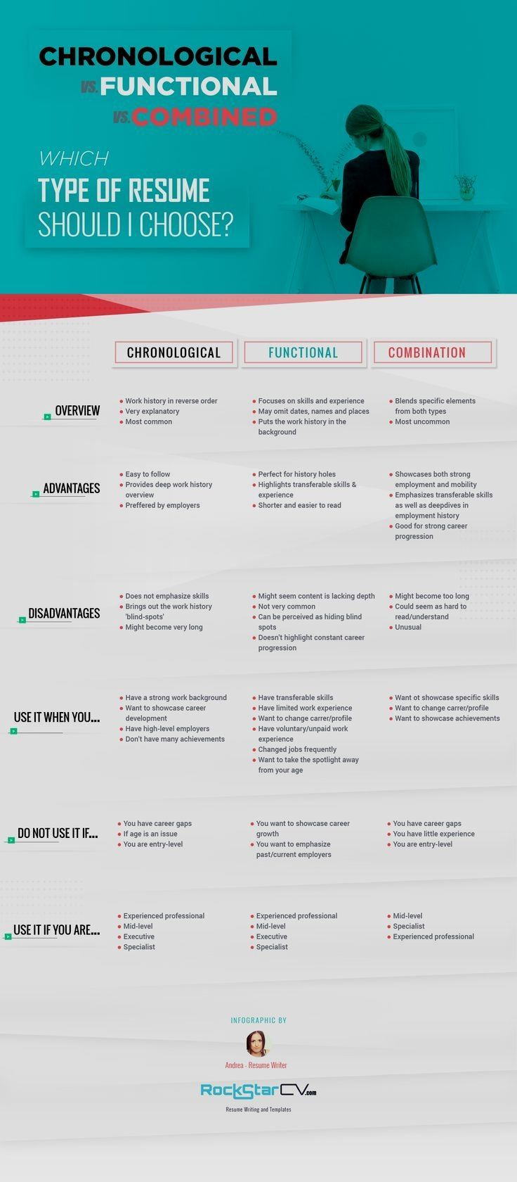 Infographic chronological vs functional vs combination