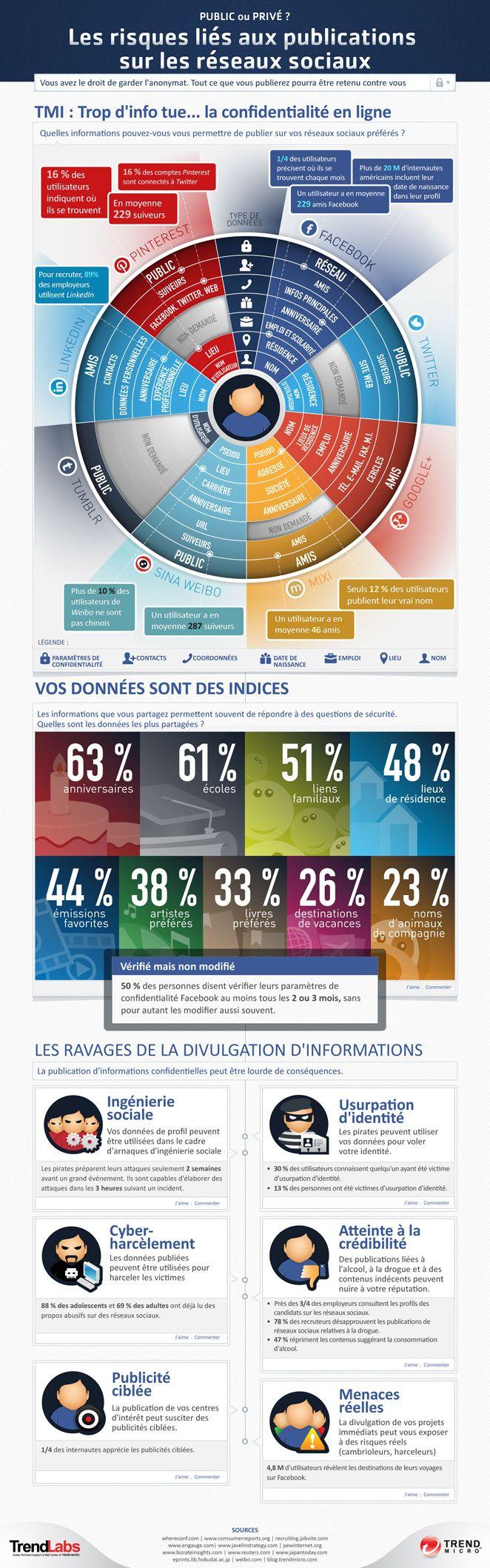 Les risques liés aux publications sur les réseaux sociaux -  #infographie anonymat & média sociaux - #erep