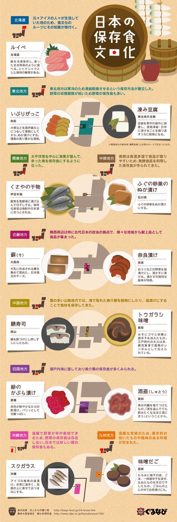 日本の和食を支えた立役者!全国の保存食をまとめたインフォグラフィック   みんなのごはん