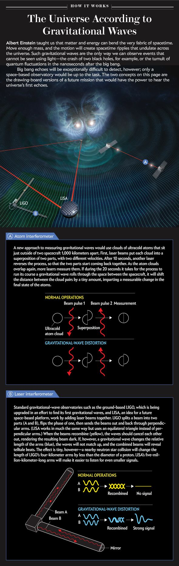 Infographic from Scientific American breaks down the technology behind our ongoing search for ripples in spacetime