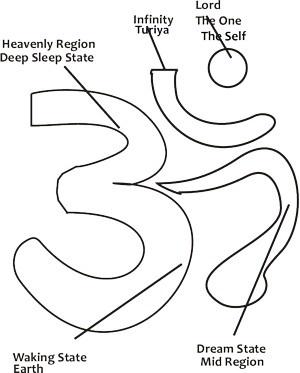 om symbol described  www.LastinLightReiki.com  www.Facebook.com/LastingLightYogaandReiki  P - #LastingLight  T - #YogaReikiUp