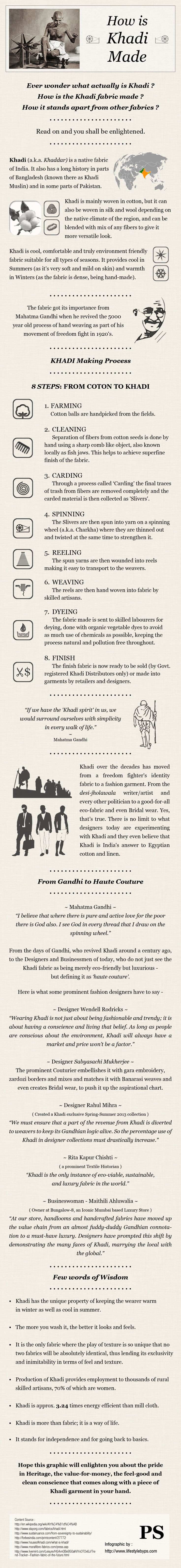 Infographic that sums up how Khadi is made into a wearable fabric - but also gives a little bit of the story behind the fabric and it's power during Gandhi's independence movement.