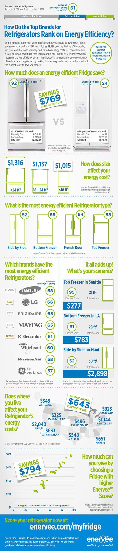 Samsung Leads Energy Efficiency Rankings for Refrigerators : TreeHugger