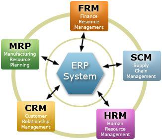 Los sistemas ERP están diseñados para incrementar la eficiencia en las operaciones de la compañía que lo utilice, además tiene la capacidad de adaptarse a las necesidades particulares de cada negocio y si se aprovecha al máximo el trabajo de consultoría durante la implantación permite mejorar los procesos actuales de trabajo.