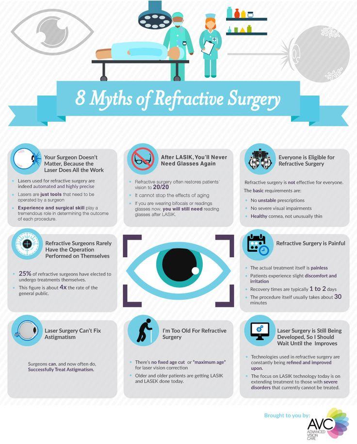 8 Myths of Refractive Surgery Infographic