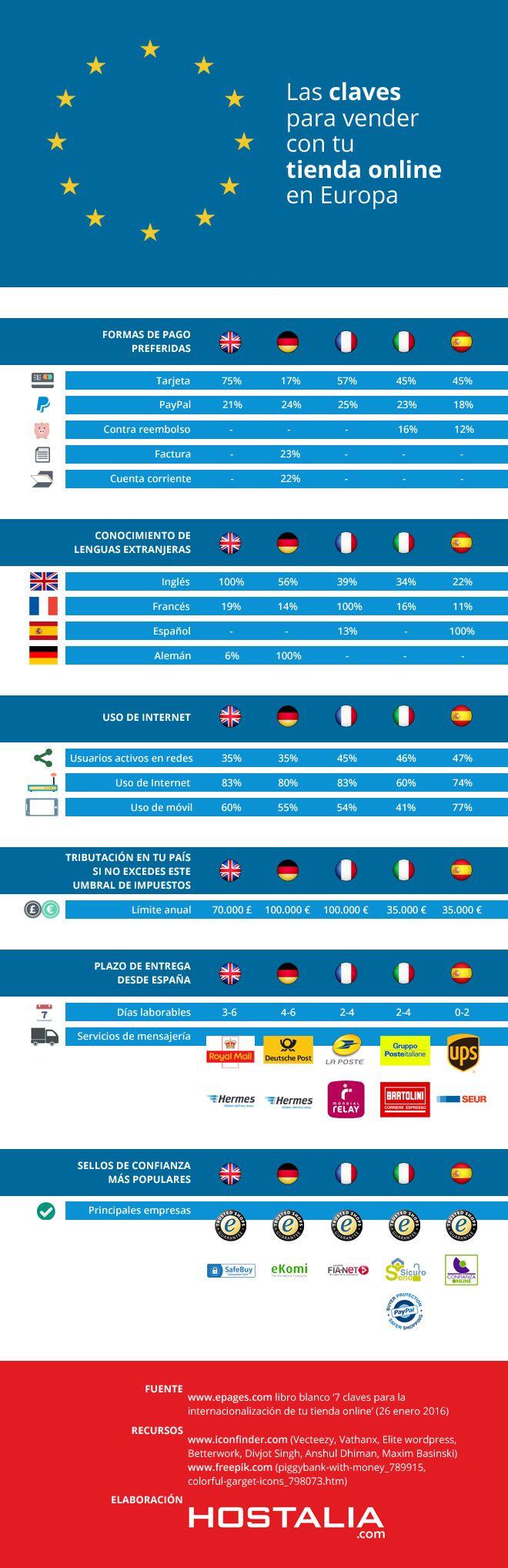Las claves para vender con tu tienda online en Europa - Donde Hay Trabajo