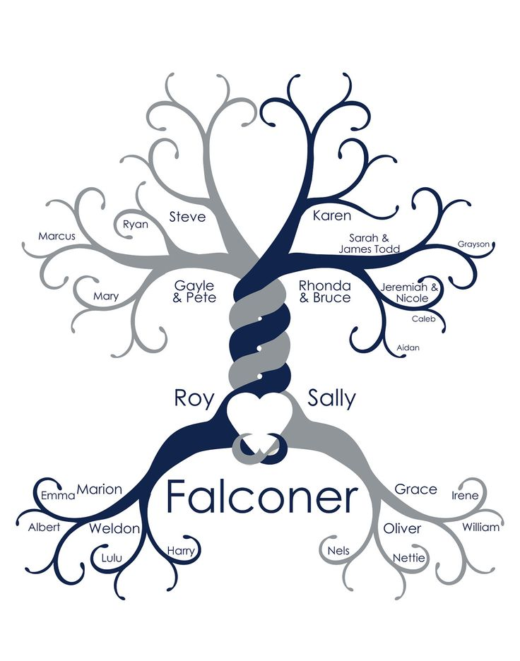 Custom Family Tree. $25.00, via Etsy.