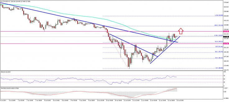Ethereum Price Technical Analysis – ETH/USD Recovery Positive - Key Highlights  ETH price gained momentum from the $185 support against the US Dollar and moved higher. This week's highlighted two bearish trend lines with resistances as $188 and $205 on the hourly chart of ETH/USD (data feed via SimpleFX) were cleared. The next major hurdle for ETH buyers is... - https://thebitcoinnews.com/ethereum-price-technical-analysis-ethusd-recovery-positive/