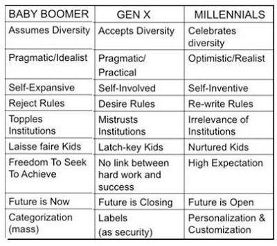 131 best images about Boomers- Gen X-Millennials on ...