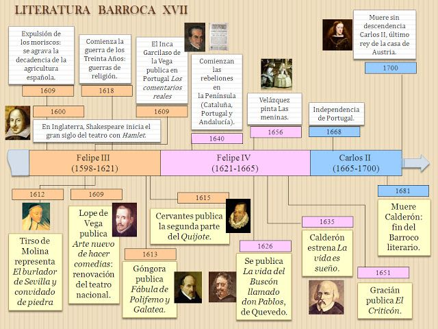 Grandes autores de la Edad Moderna y contextualización.