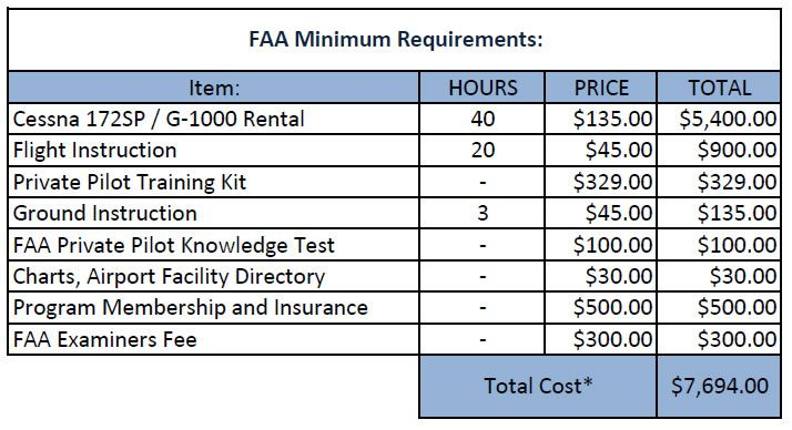Cost for Private Pilot License