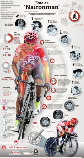 Este es 'Naironman' Radiografía del ciclista boyacense, campeón de la Vuelta a España 2016