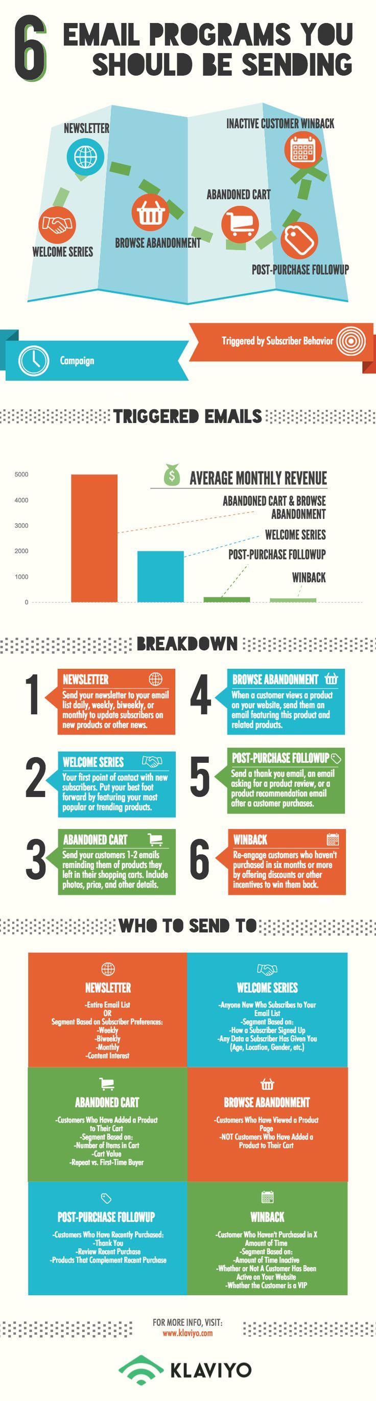 6 Email Programs You Should Be Sending (Infographic) – Klaviyo Blog