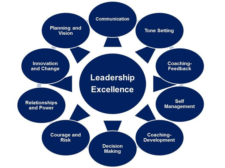 25 Best Ideas About Effective Leadership On Pinterest