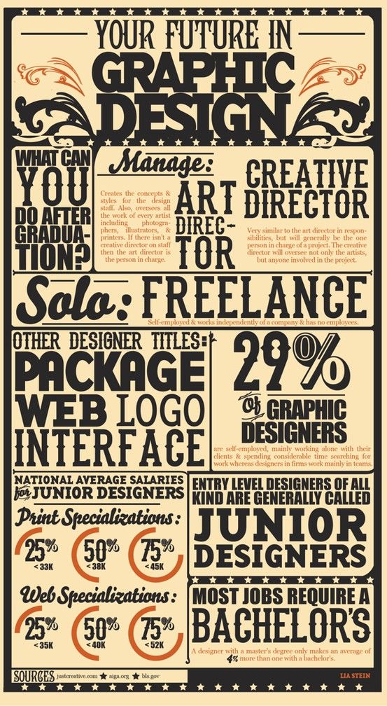 I thought this image was cool because it gives an idea of what a graphic designer can do. It's motivating because it descries some of the things I can do to become a graphic designer. This represents Mastery. It talks about things I can do to master my skills in graphic design.