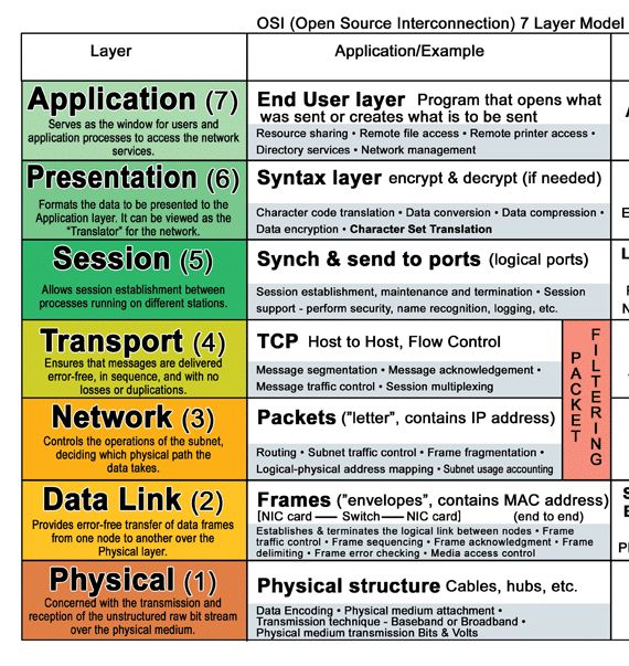 which layers of the osi model do wan protocols operate The tcp/ip protocol suite, which defines the internet, does not map cleanly to the osi model developed by representatives of major computer and telecommunication companies beginning in 1983, osi was originally intended to be a detailed specification of actual interfaces .