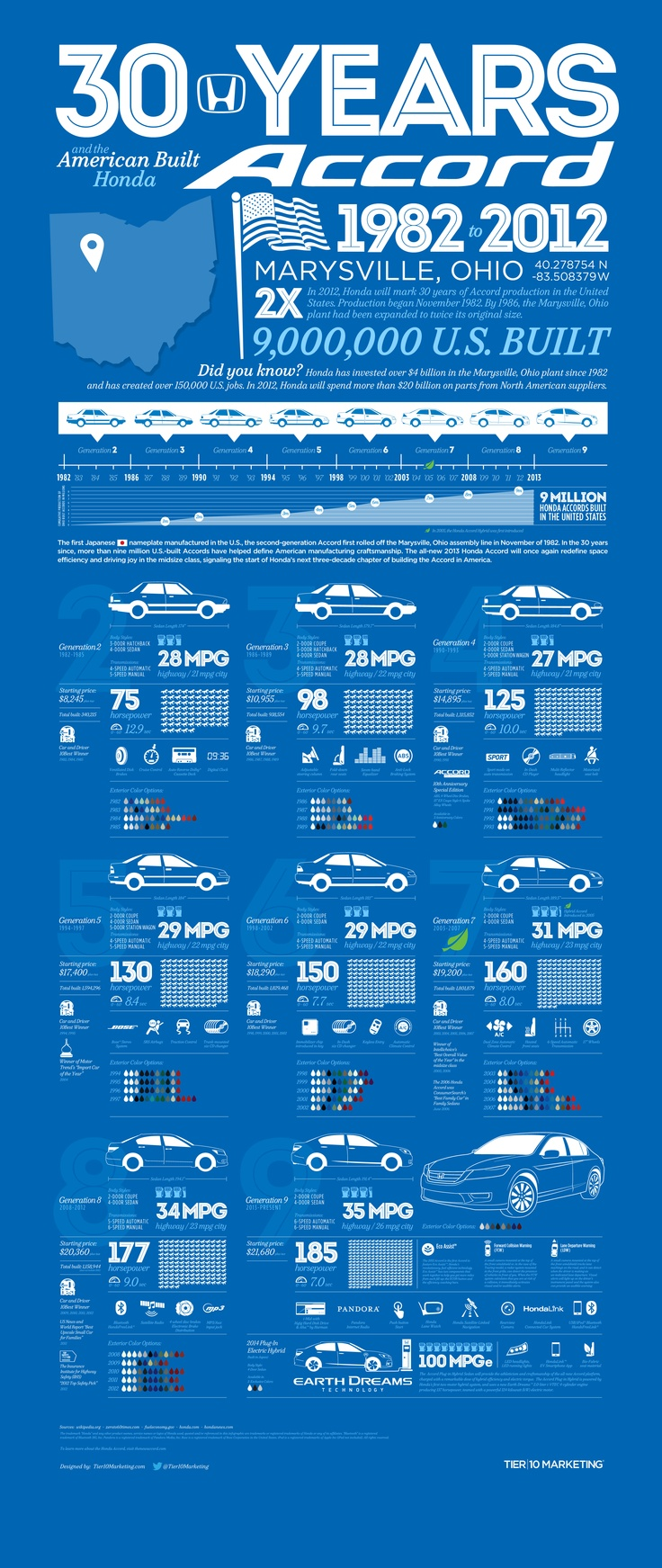 This infographic tells the story of the American-built Honda Accord. 2012 marked the 30th anniversary of the Honda Accord being assembled in the Unite