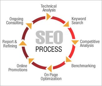 Our Seo Process in Bangalore, Best Seo Company Bangalore, India.