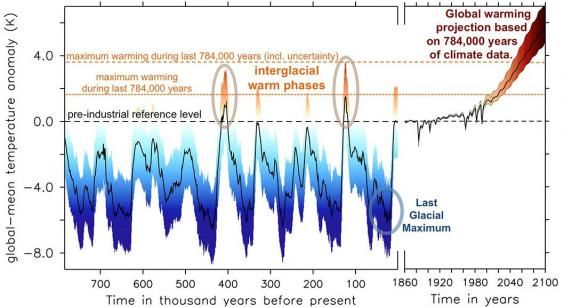 It is a vision of a future so apocalyptic that it is hard to even imagine. But, if leading scientists writing in one of the most respected academic journals are right, planet Earth could be on course for global warming of more than seven degrees Celsius within a lifetime.
