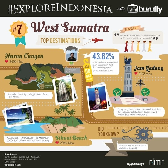 Interesting Facts of West Sumatra from www.burufly.com