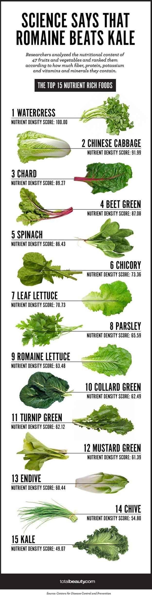 For choosing the best veggies. Science says romaine beats kale in nutrient density.