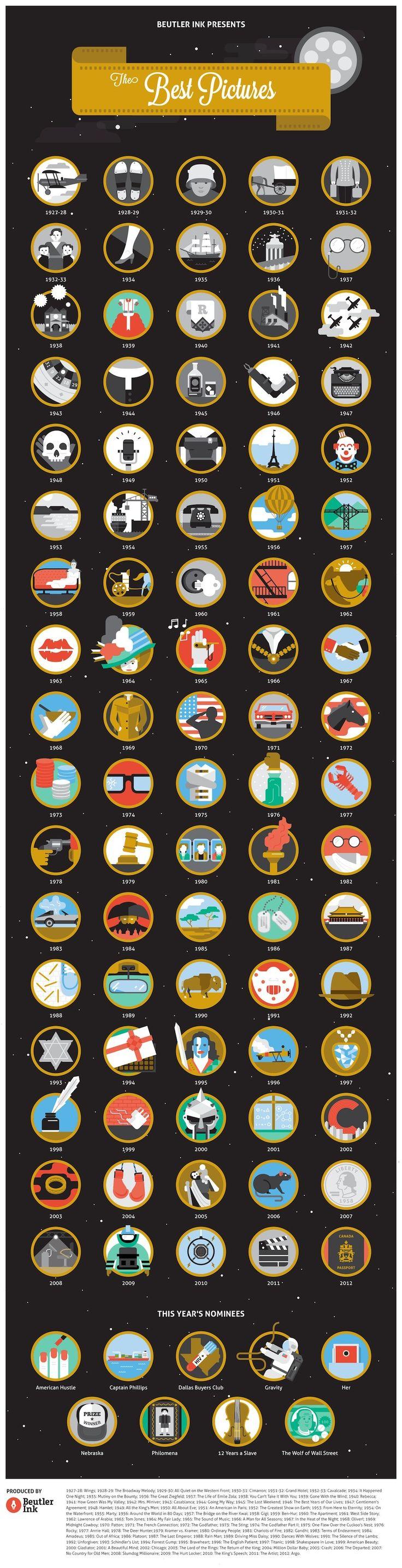 Ícones representam filmes ganhadores do Oscar