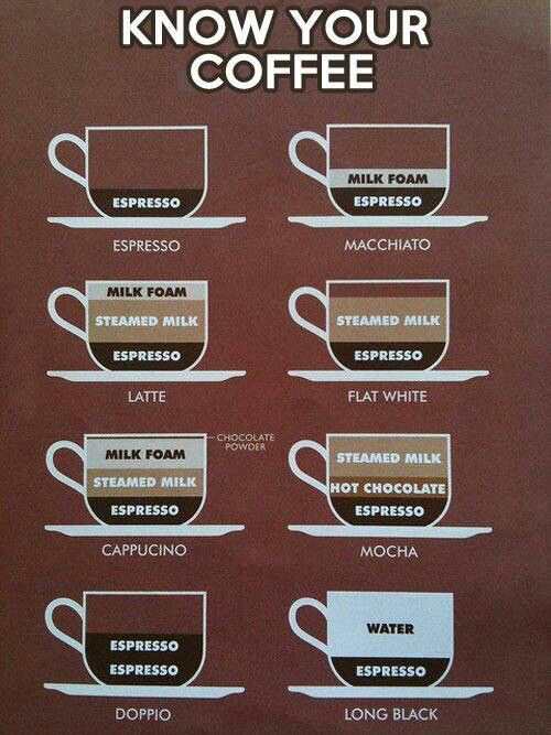 Know your coffee. I used to drink flat whites all the time in Australia. Good to know what they are lol