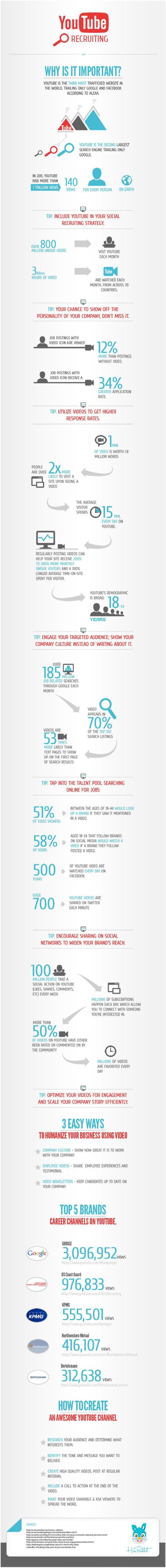 #SocialMedia #Infographics - Why Use YouTube For Recruitment? #Infografia