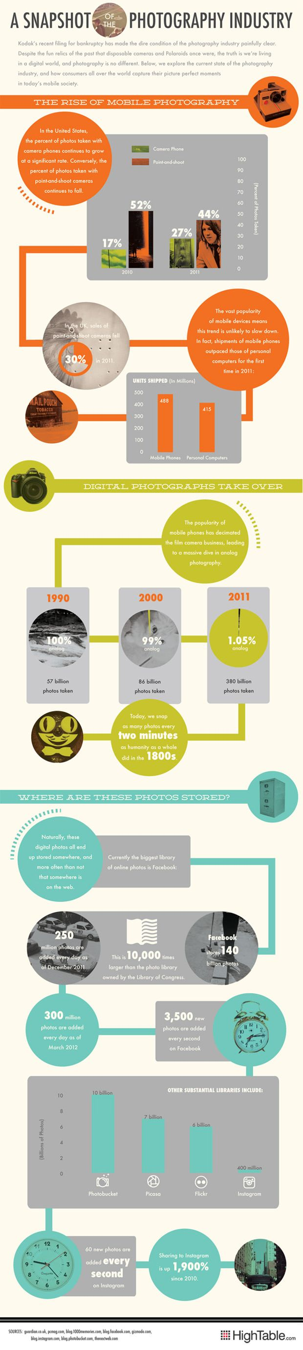 A Snapshot of the Photography Industry (via PetaPixel)
