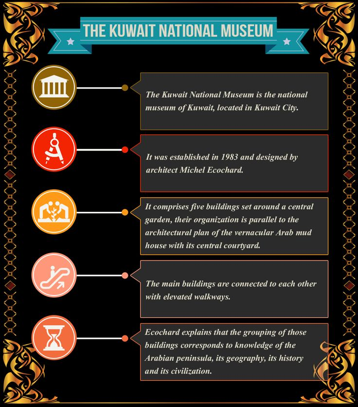 The Kuwait National Museum