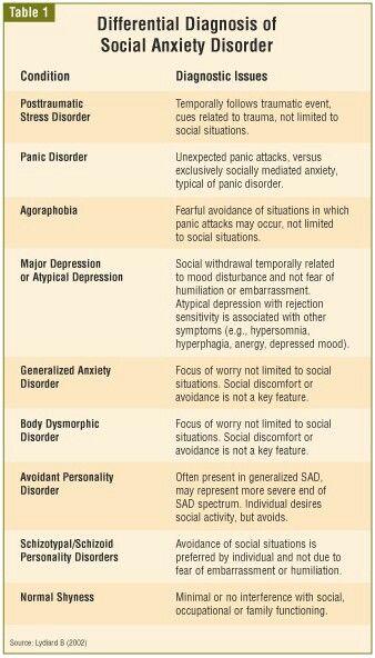 Social Anxiety Disorder Symptoms