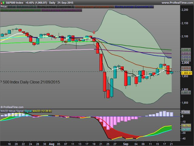 S&P 500 Index Daily Close 21/09/2015. I got a clear sell signal on 19/08/2015 at 2079,61. Read more on www.kiss4emm.blogspot.com.es kiss4emm. Keep It Simple and Safe for Easy Money Making