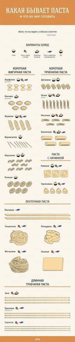"""Вы до сих пор называете пасту макаронами? Тогда мы идем к вам!  #Инфографика: Какая бывает паста (правильные и """"наши"""" названия).  #JamAdvice #Рецепты #Паста #Макароны #Лайфхаки"""