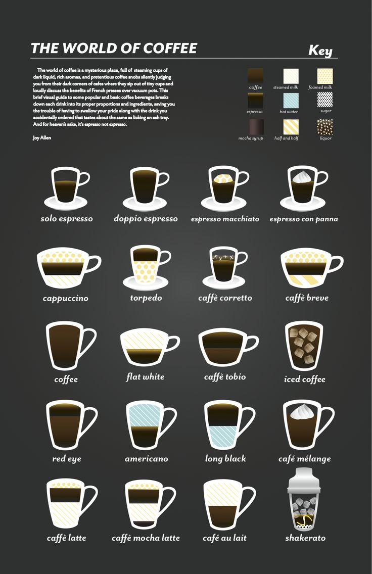mmm coffee & infographic
