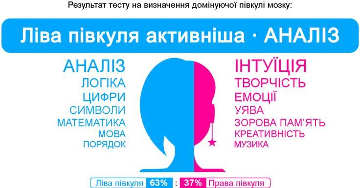 Мій результат: 【Ліва півкуля (63%) : Права півкуля (37%)】(Ліва півкуля активніша · АНАЛІЗ)
