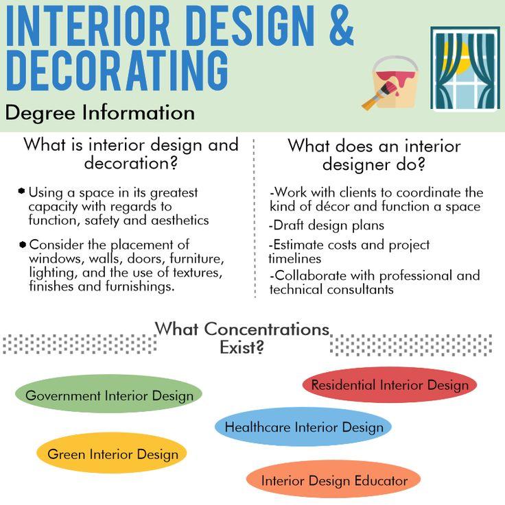 online interior design degree all about program what best decorator chennai quora